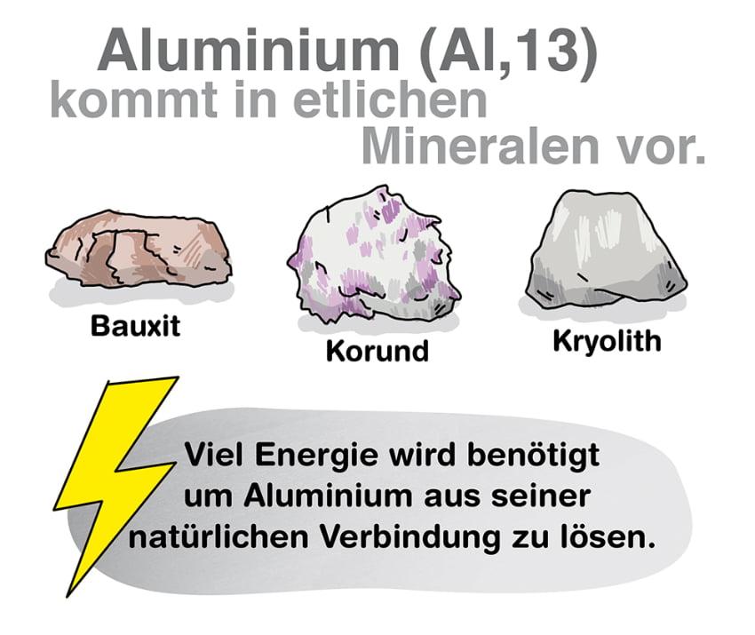 Aluminium und seine Eigenschaften