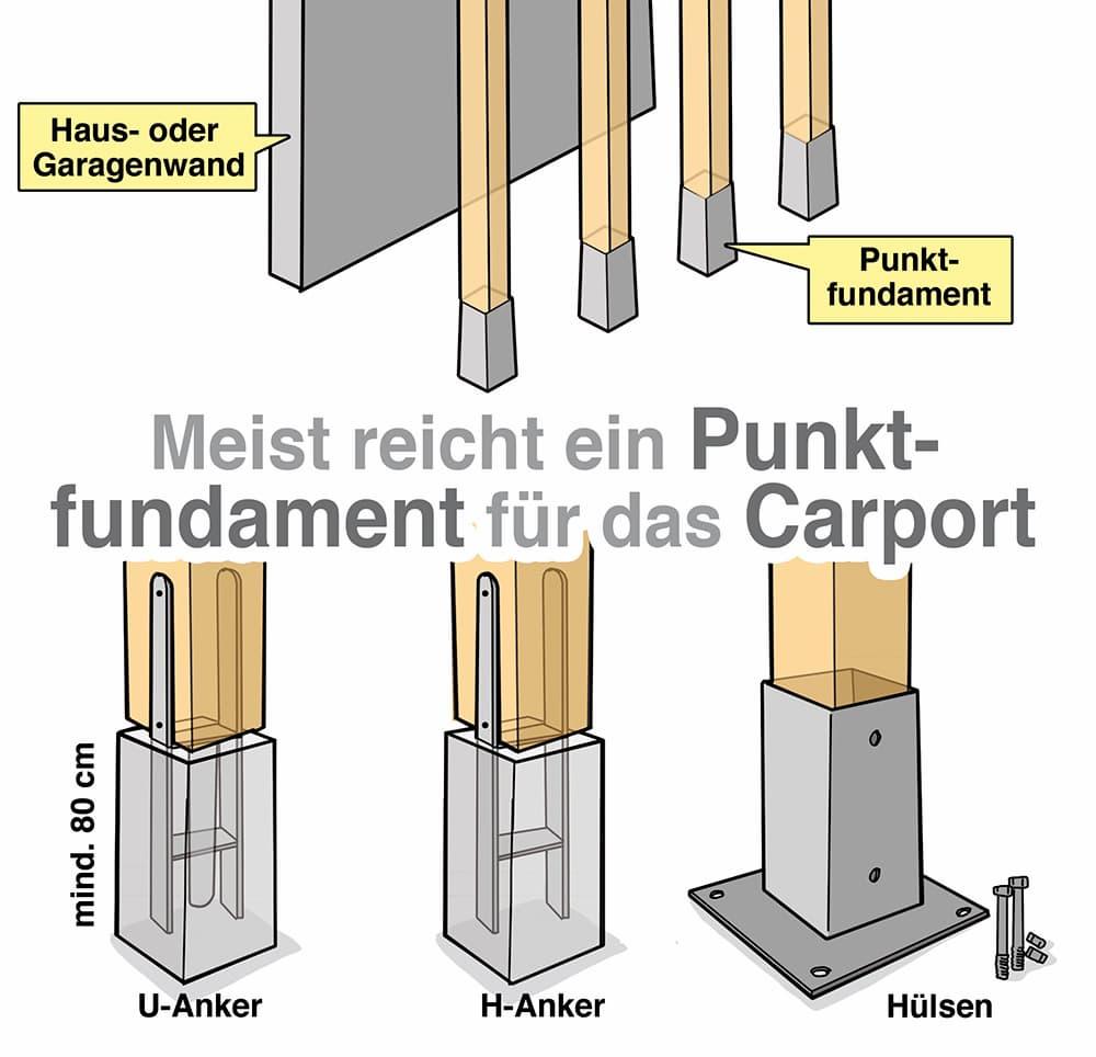 Anbau Carport: Meist reicht ein Punktfundament