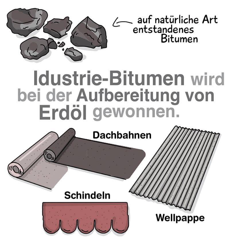Bitumen wird bei der Aufbereitung von Erdöl gewonnen