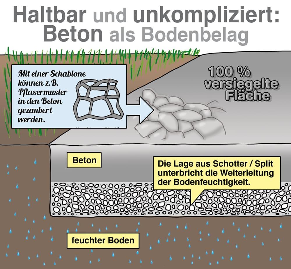 Haltbar und unkompliziert: Beton als Bodenbelag