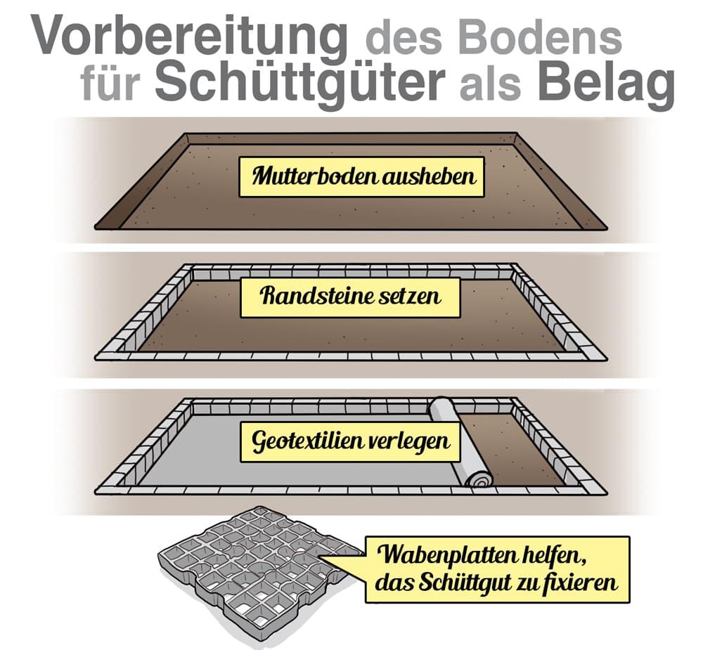 Carport Bodenbelag: Vorbereitung des Bodens für Schüttgüter als Belag
