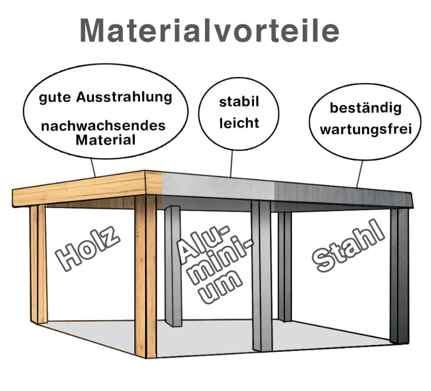 Carport Materialien: Unterschiedliche Vor- und Nachteile