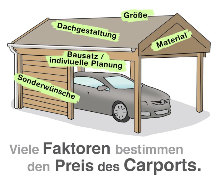 Viele Faktoren bestimmen den Preis eines Carports
