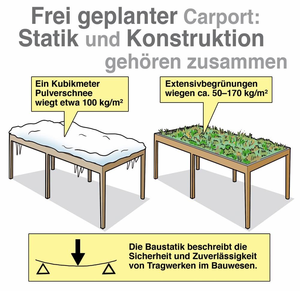 Frei geplanter Carport: Statik und Konstruktion gehören zusammen