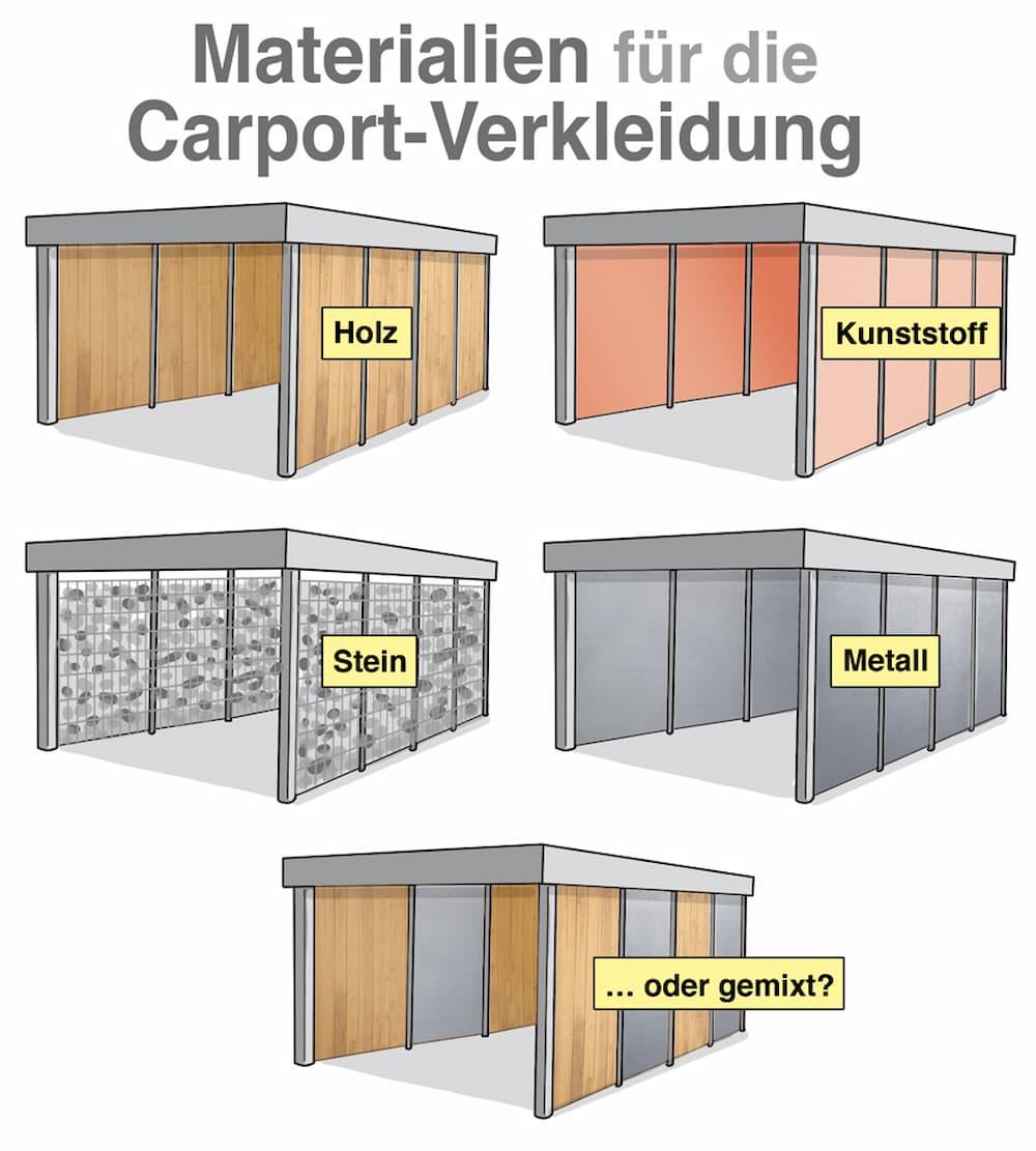 Materialien für die Carport-Verkleidung