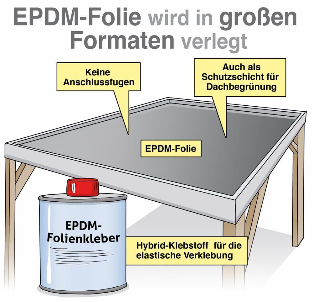 EPDM-Folie wird in großen Formaten verlegt