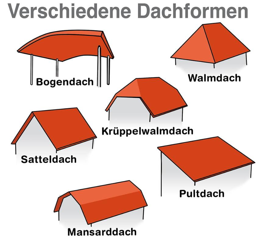 Garage und Carport: Verschiedene Dachformen sind möglich
