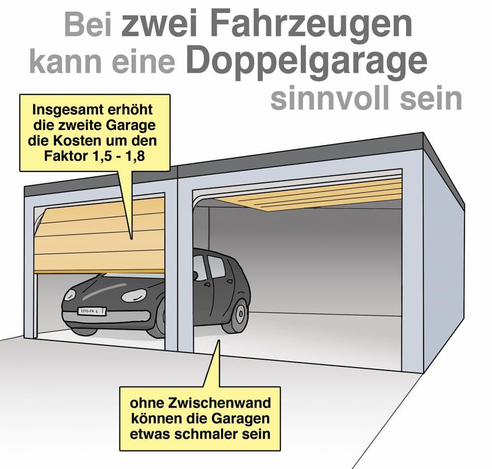 Bei zwei Fahrzeugen kann eine Doppelgarage sinnvoll sein