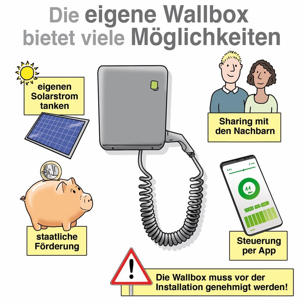 Die eigene Wallbox bietet viele Möglichkeiten