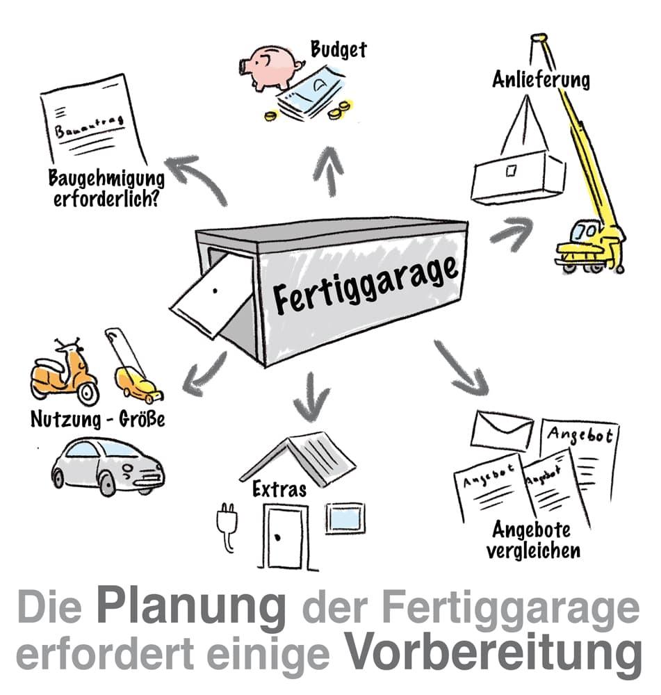 Die Planung der Fertiggarage erfordert einige Vorbereitungen