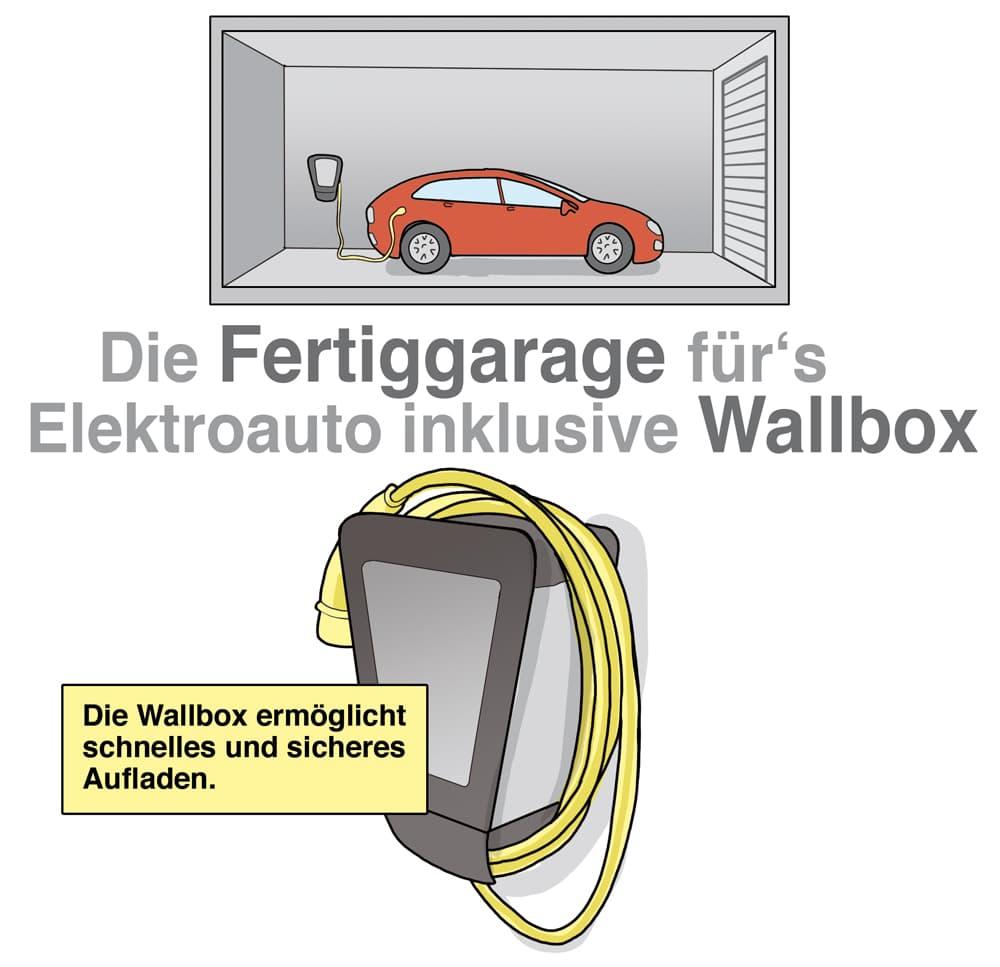 Die Fertiggarage fürs Elektroauto inklusive Wallbox