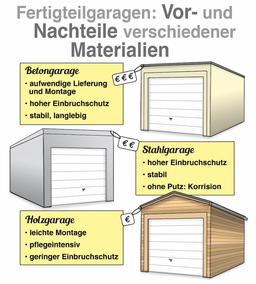 Fertigteilgarage: Vorteile und Nachteile verschiedener Materialien