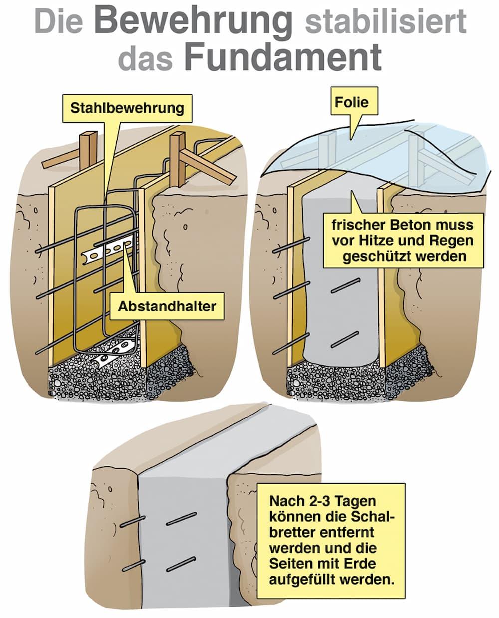 Die Bewehrung stabilisiert das Fundament