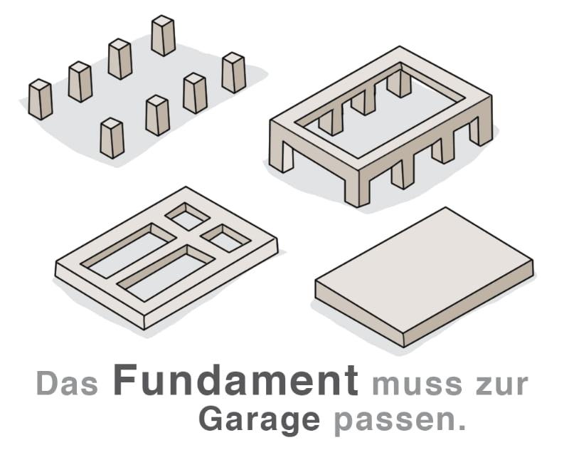 Fundamentarten für die Garage