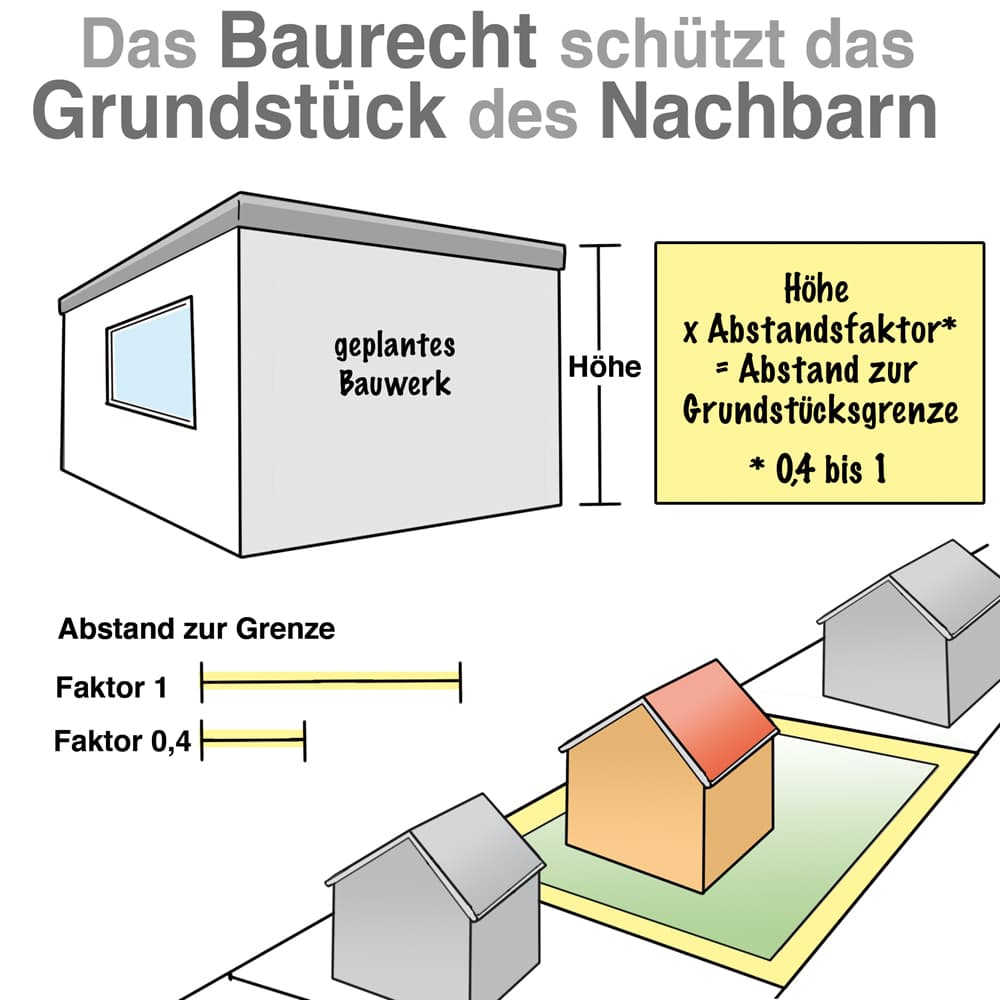 Das Baurecht schützt das Grundstück des Nachbarn