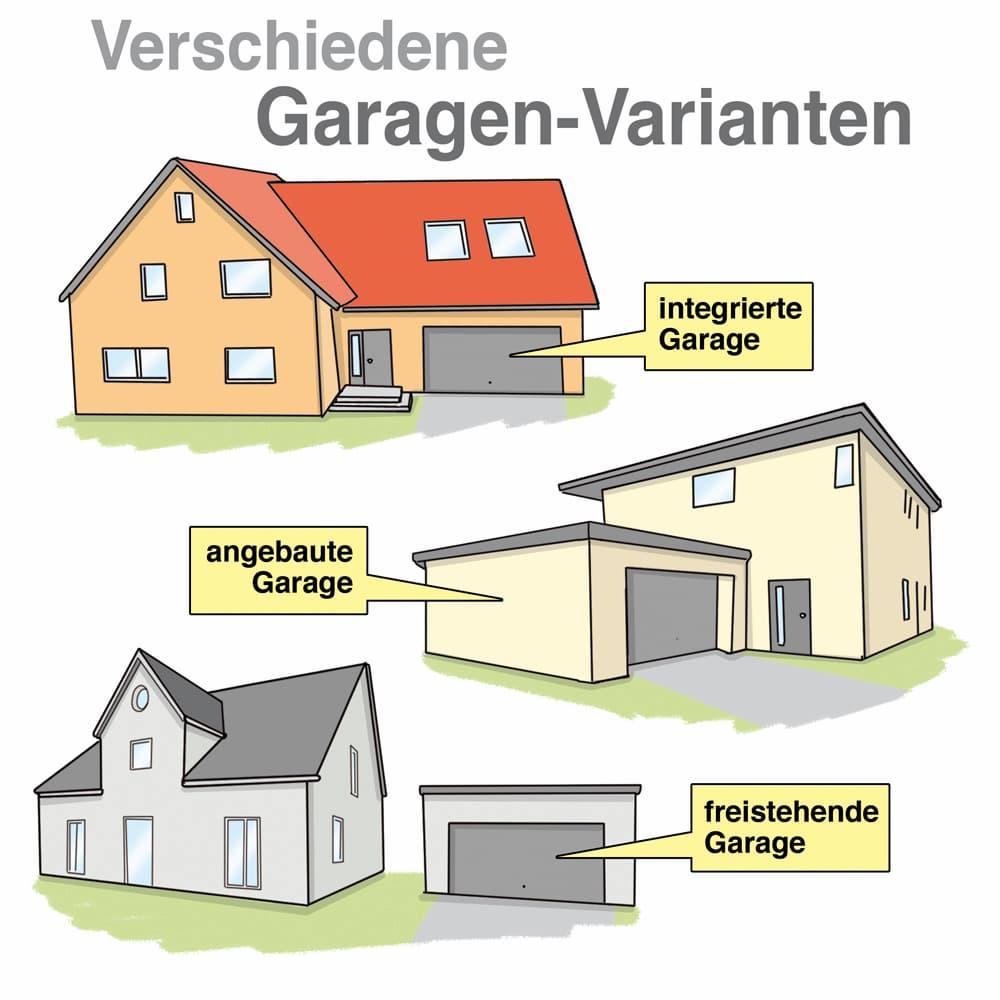 Verschiedene Garagen-Varianten