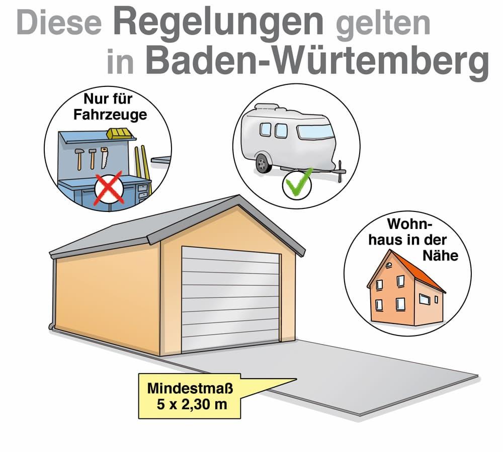 Garagenbau: Diese Regelungen gelten in Baden-Württemberg