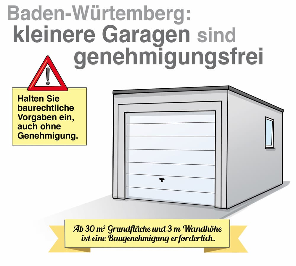 Baden-Württemberg: Kleinere Garagen sind genehmigungsfrei