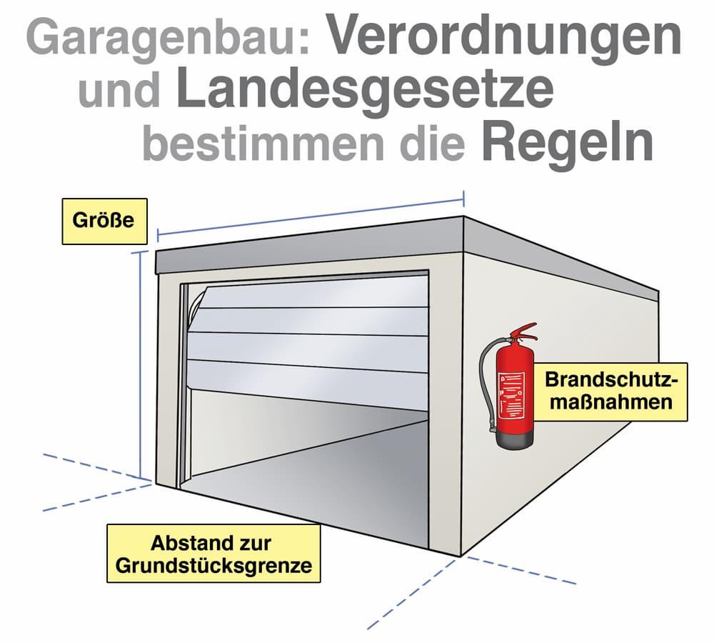 Garagenbau: Verordnungen und Landesgesetze bestimmen die Regeln