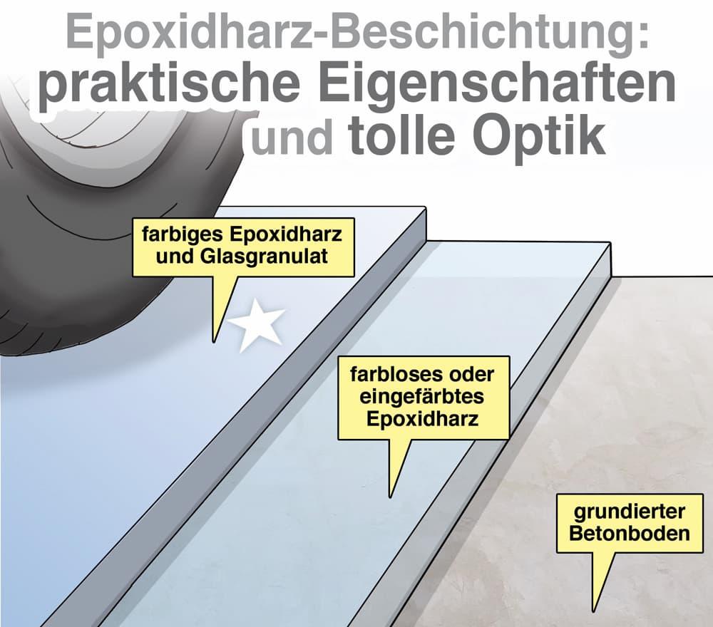 Epoxidharz-Beschichtung: praktische Eigenschaften und tolle Optik