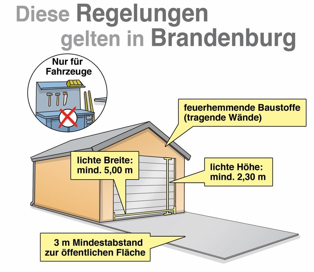 Garagenbau: Diese Regelungen gelten in Brandenburg