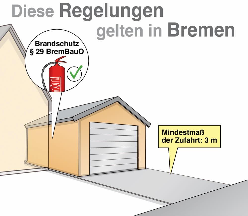 Garagenbau: Diese Regelungen gelten in Bremen