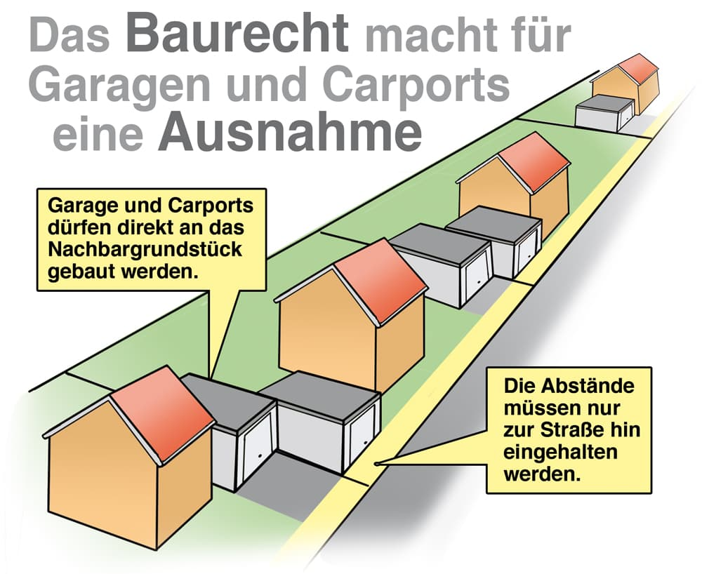 Das Baurecht macht für Garagen und Carports eine Ausnahme