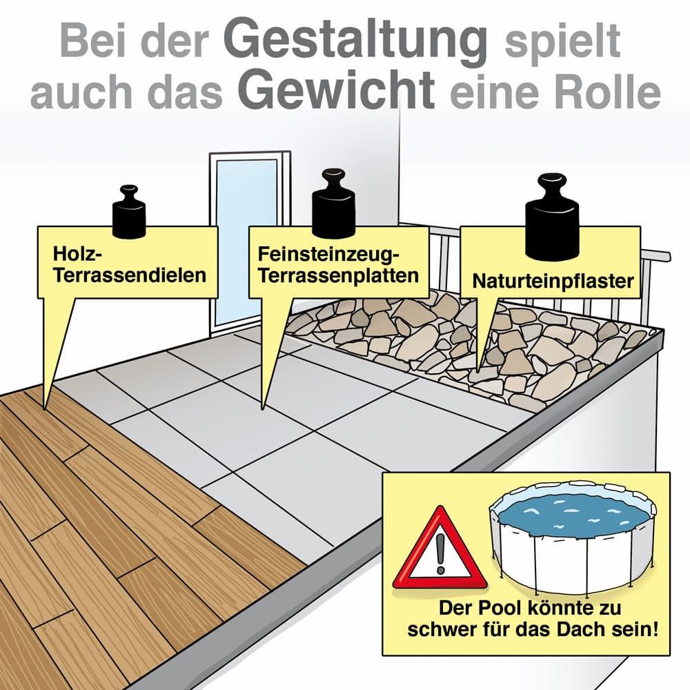 Dachterrasse: Bei der Gestaltung spielt auch das Gewicht eine Rolle