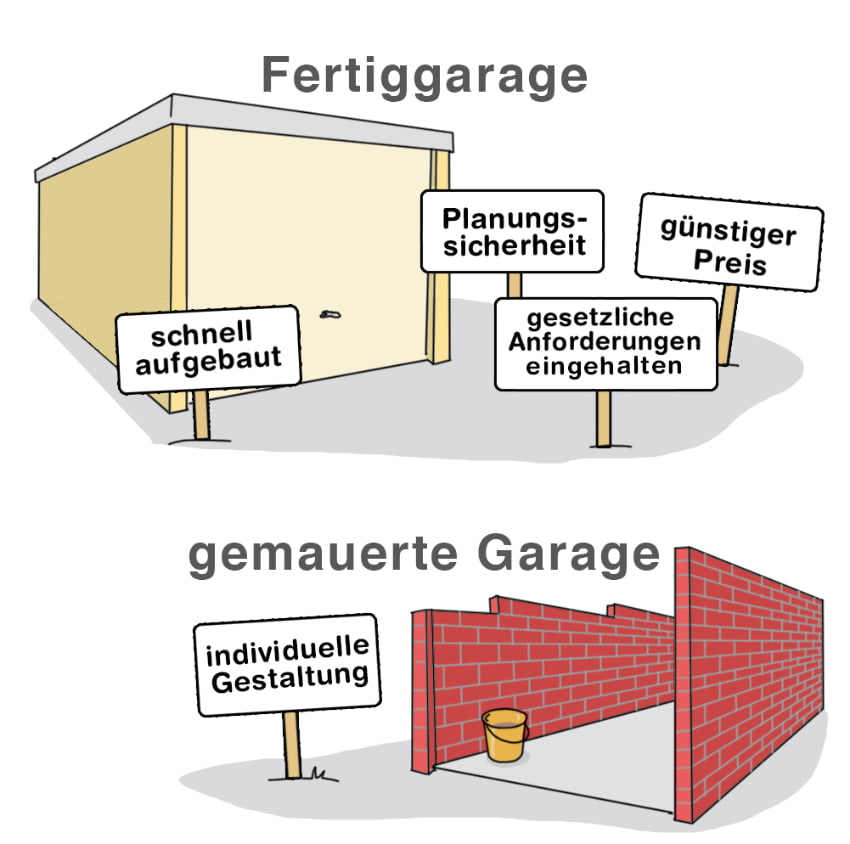 Garage: Fetriggarage oder Massivbau?