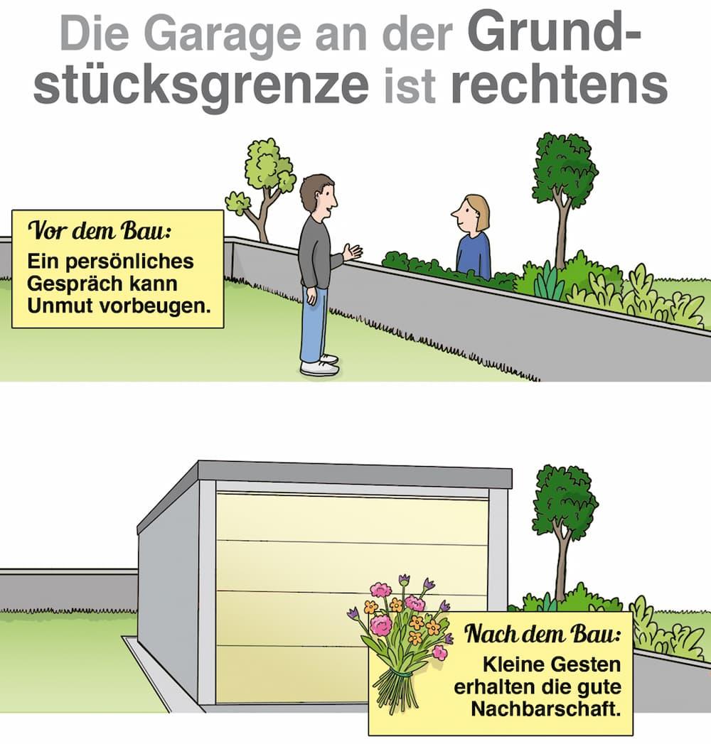 Die Garage an der Grundstücksgrenze ist meistens erlaubt