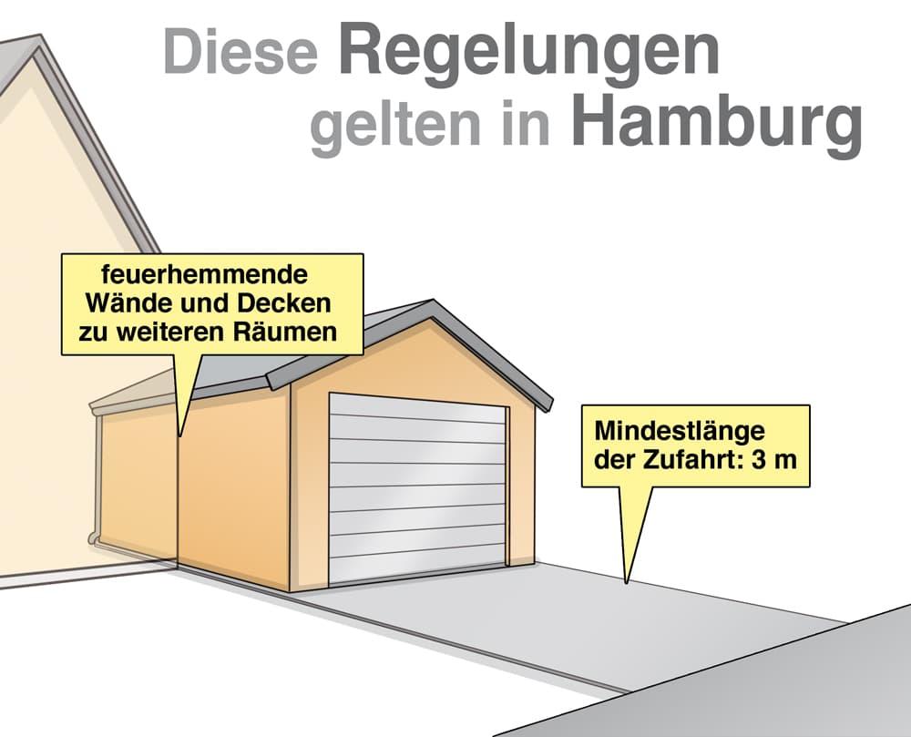 Garagenbau: Diese Regelungen gelten in Hamburg