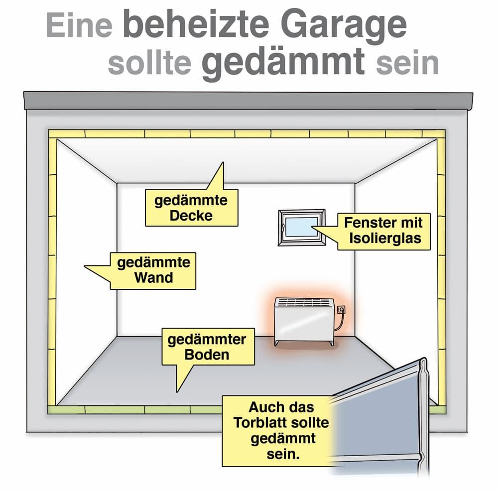Eine beheizte Garage sollte gedämmt sein