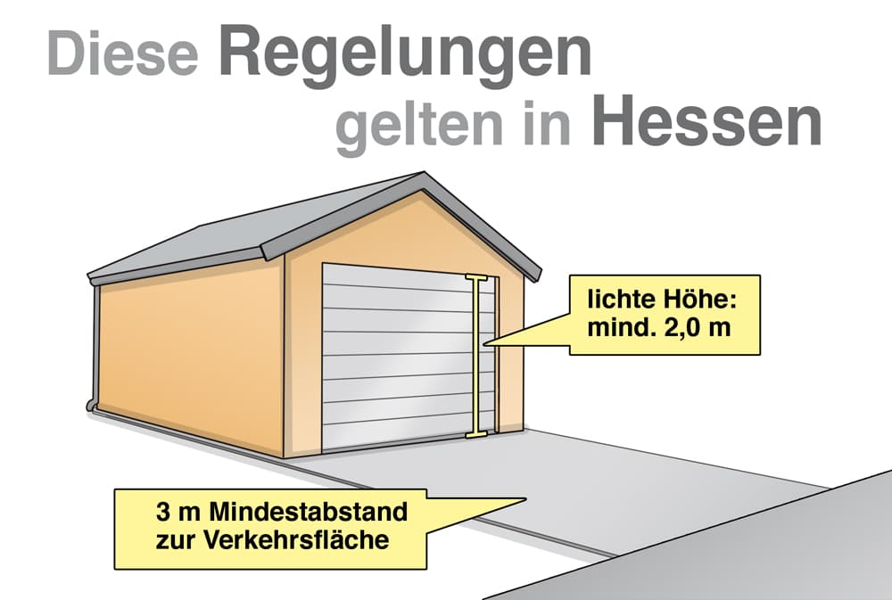 Garagenbau: Diese Regelungen gelten in Hessen