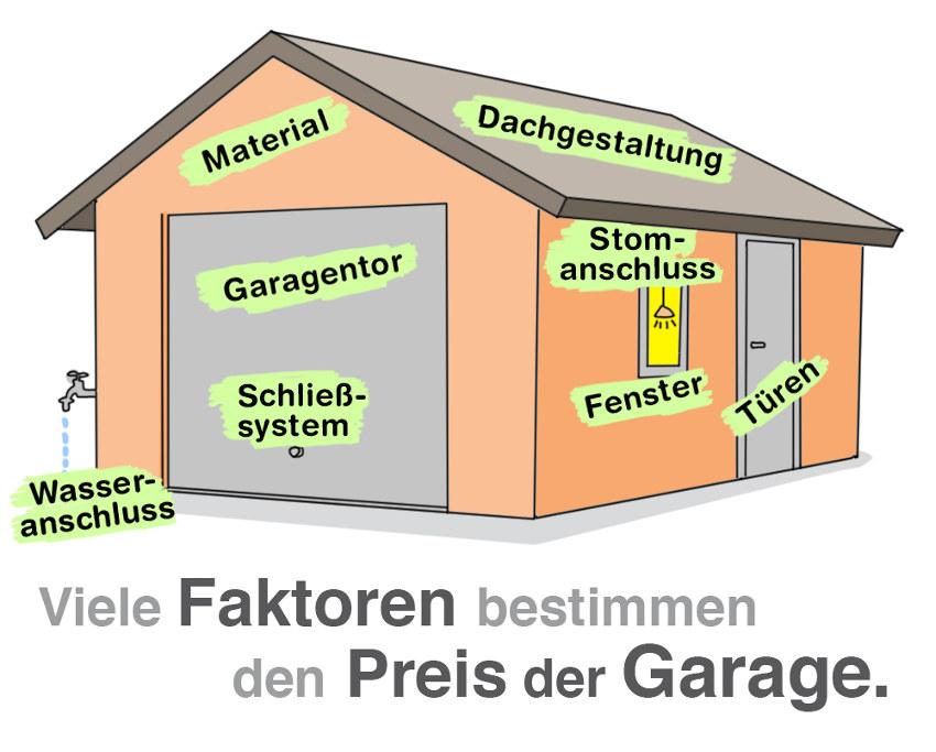 Die Kosten einer Garage hängen von der Ausstattung ab