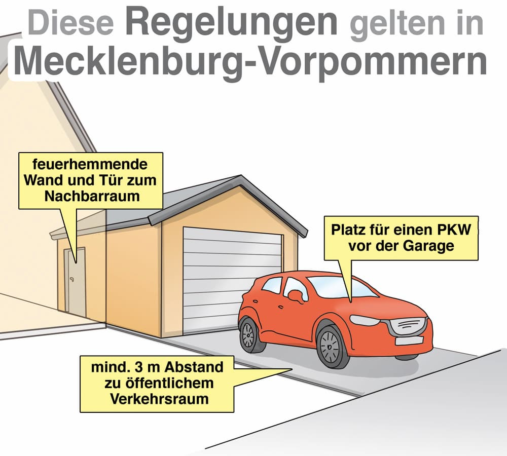 Garagenbau: Diese Regelungen gelten in Mecklenburg-Vorpommern