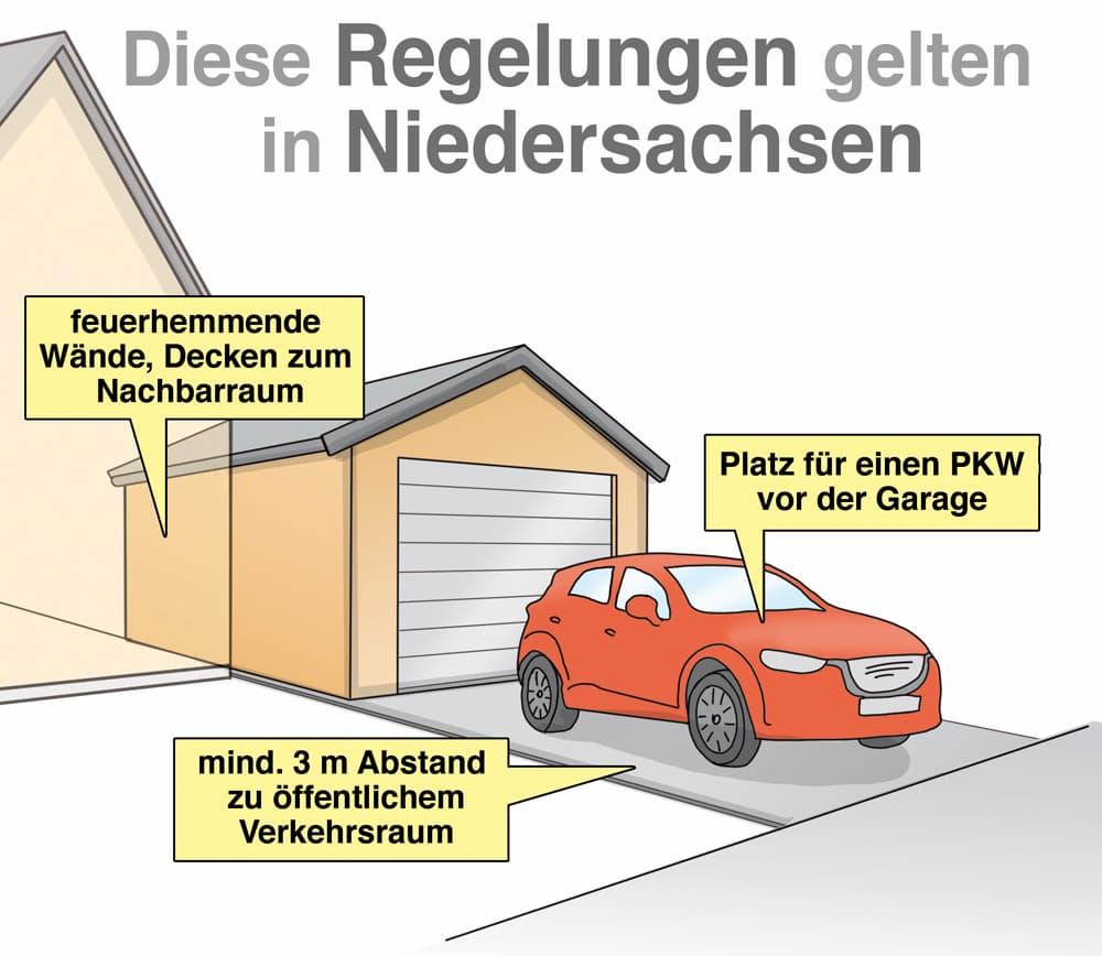 Garagenbau: Diese Regelungen gelten in Niedersachsen