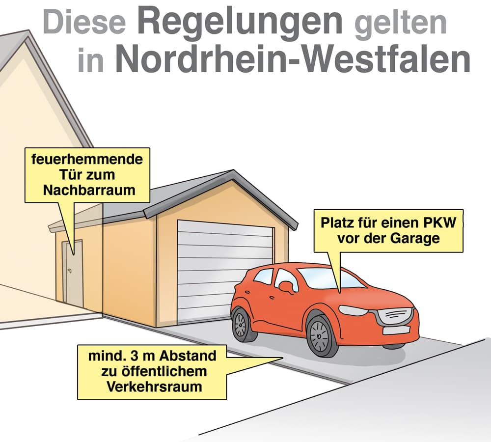 Garagenbau: Diese Regelungen gelten in Nordrhein-Westfalen