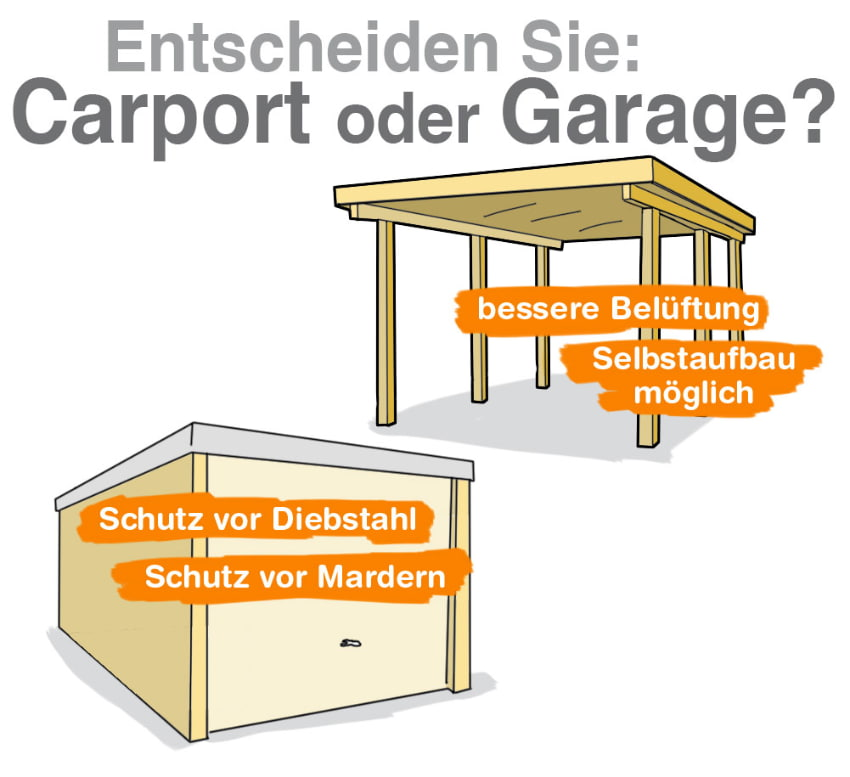 garage oder carport vorteile und nachteile. Black Bedroom Furniture Sets. Home Design Ideas