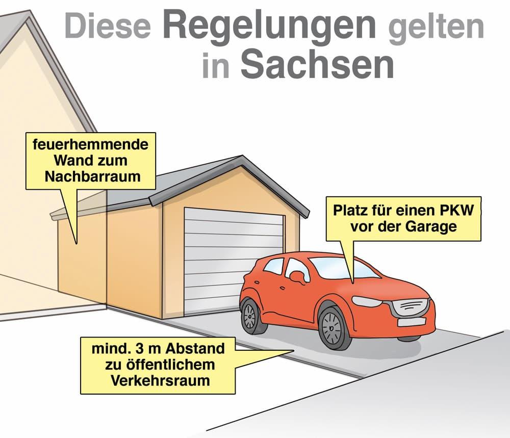 Garagenbau: Diese Regelungen gelten in Sachsen