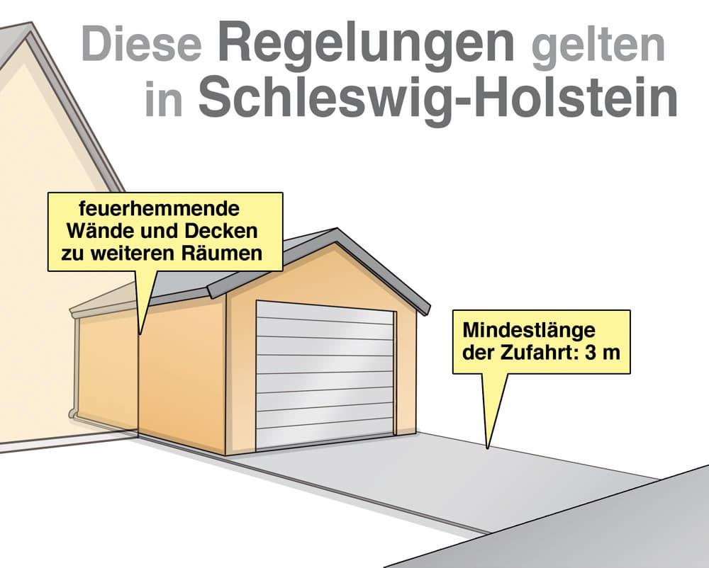 Garagenbau: Diese Regelungen gelten in Schleswig-Holstein