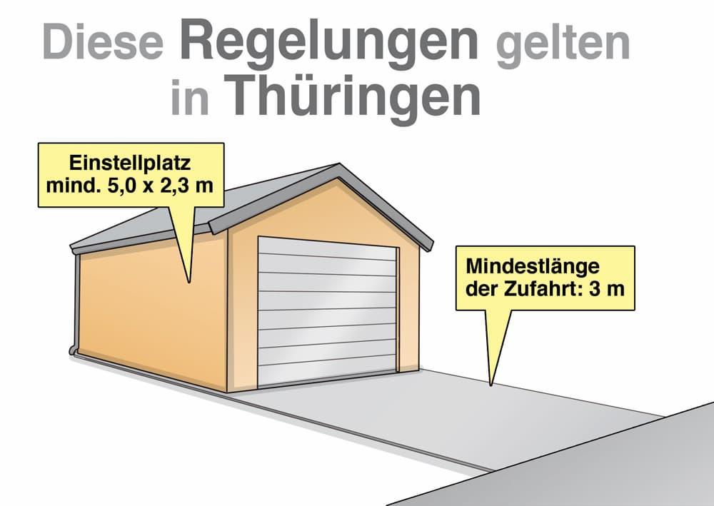 Garagenbau: Diese Regelungen gelten in Thüringen