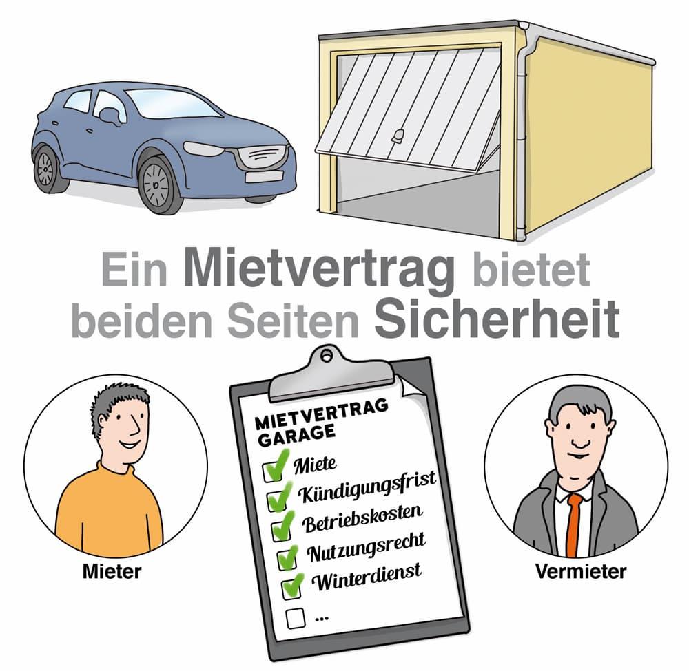 Garage mieten oder vermieten: Ein Mietvertrag bietet beiden Seiten Sicherheit