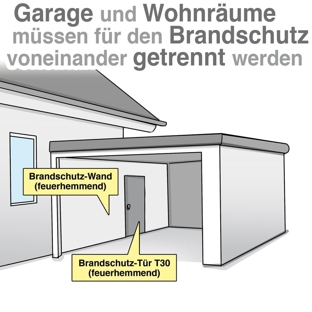 Garage und Wohnräume müssen für den Branschutz voneinander getrennt werden