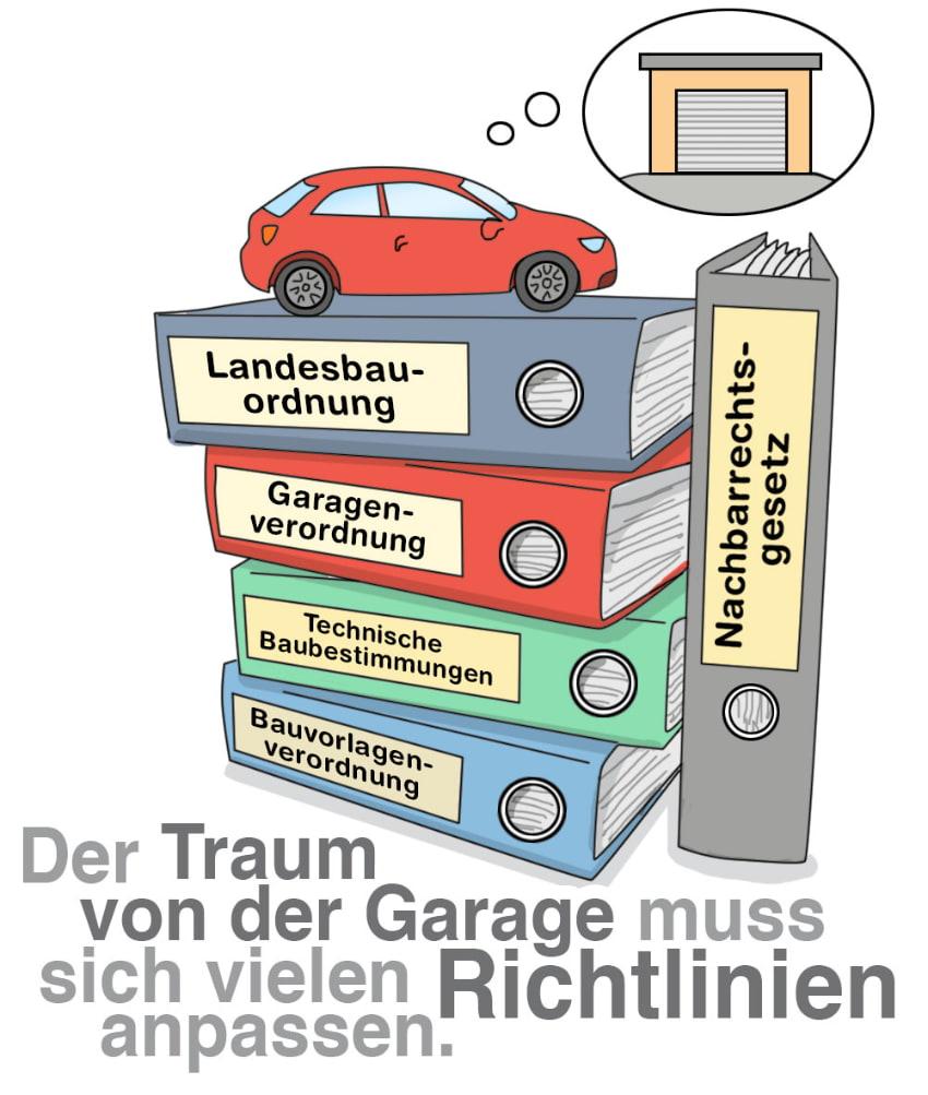 Garagenbau und Baurecht: Viele Vorschriften müssen geprüft werden