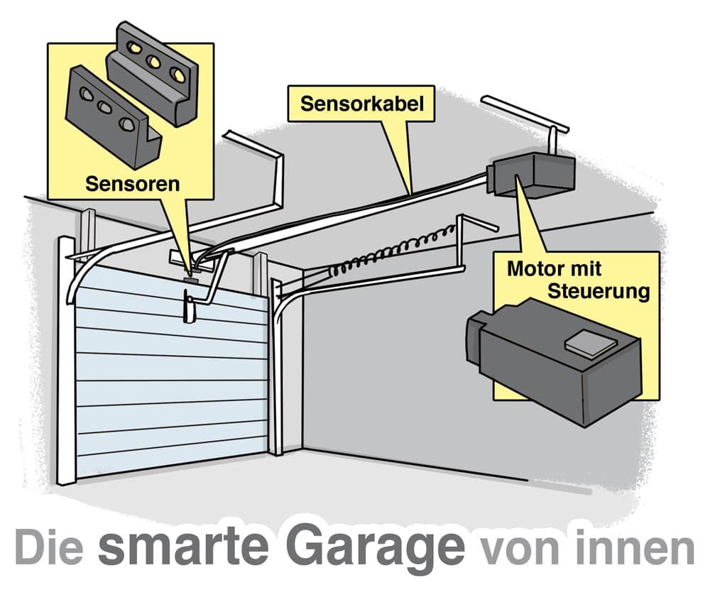 Die samarte Garage von innen