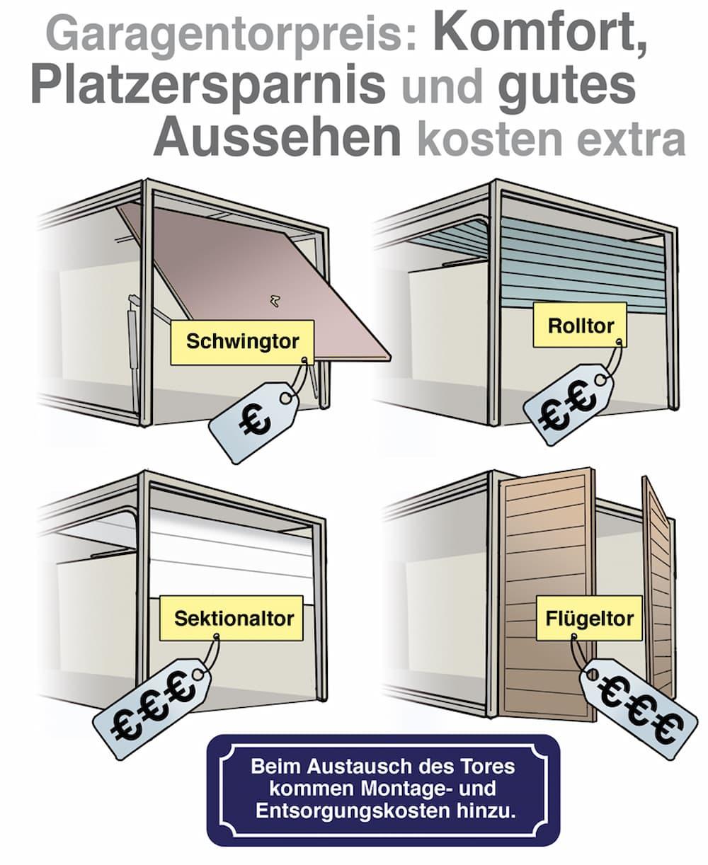 Die unterschiedlichen Garagenarten kosten unterschiedlich