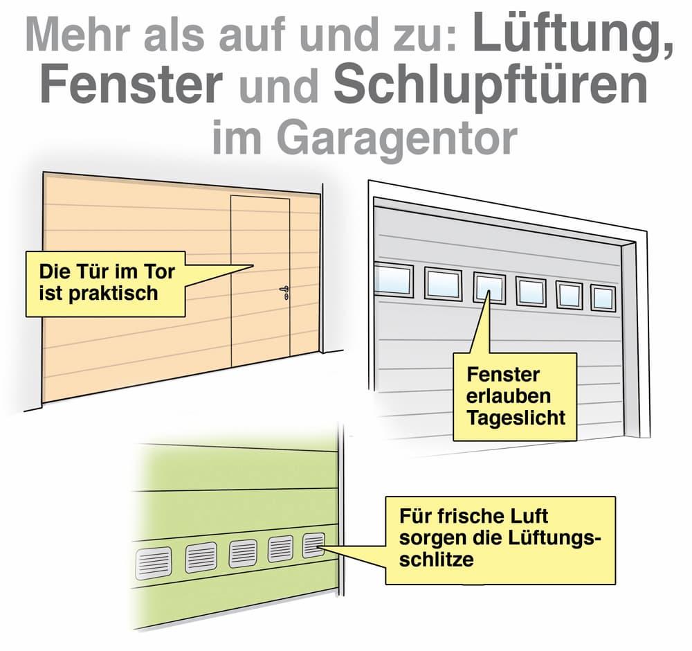 Extras für das Garagentor: Schlupftür. Fenster und Lüftungsschlitze