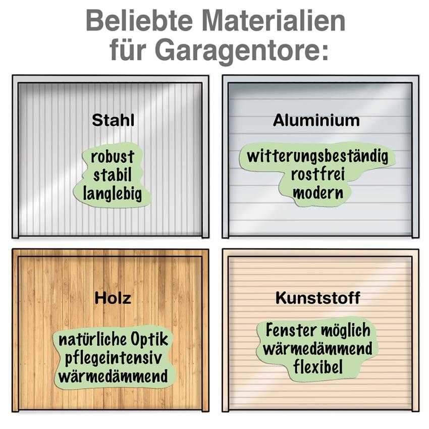 Garagenor Materialwahl: Beliebete Materialien für das Garagentor