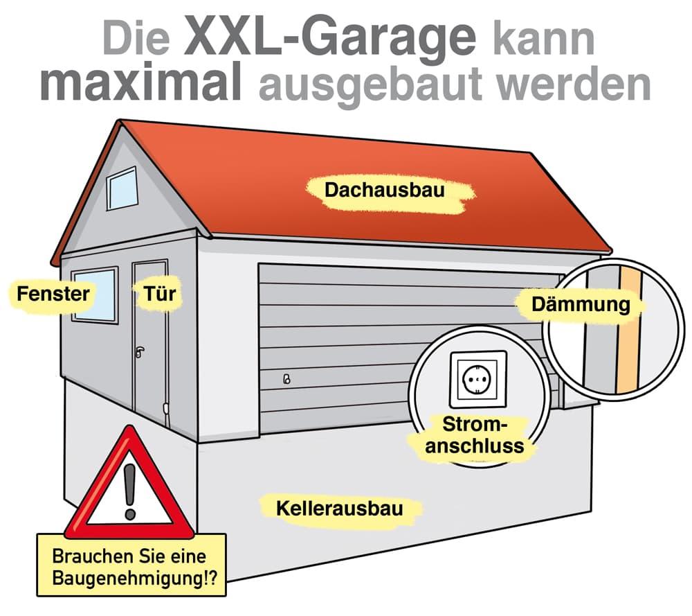 Die Großraumgarage kann maximal ausgebaut werden
