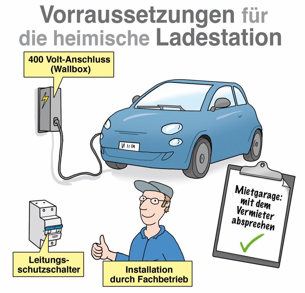 Voraussetzungen für die heimische Ladestation